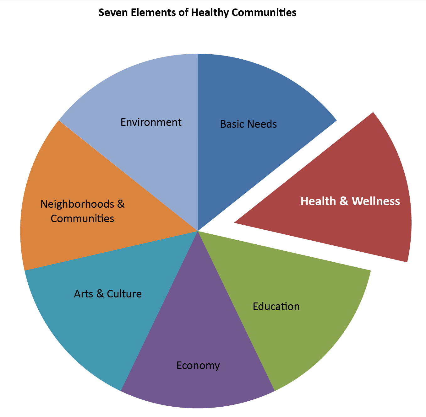 the important elements for a healthy community Metrics for planning healthy communities planners to measure planning elements that affect community health and are useful for list of important.